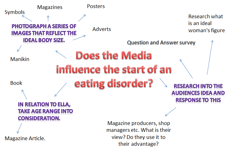 Research papers media affects eating disorders